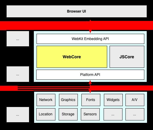 WebKit Diagram